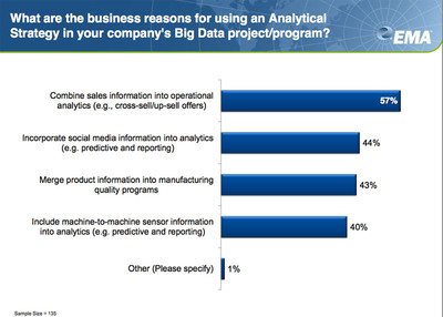"Results from Enterprise Management Associates (EMA) and 9sight Consulting Big Data Survey, ""Big Data: Operationalizing the Buzz"" https://research.enterprisemanagement.com/big-data-2013-on-demand-webinar-ws.html.  (PRNewsFoto/Pentaho Corporation)"