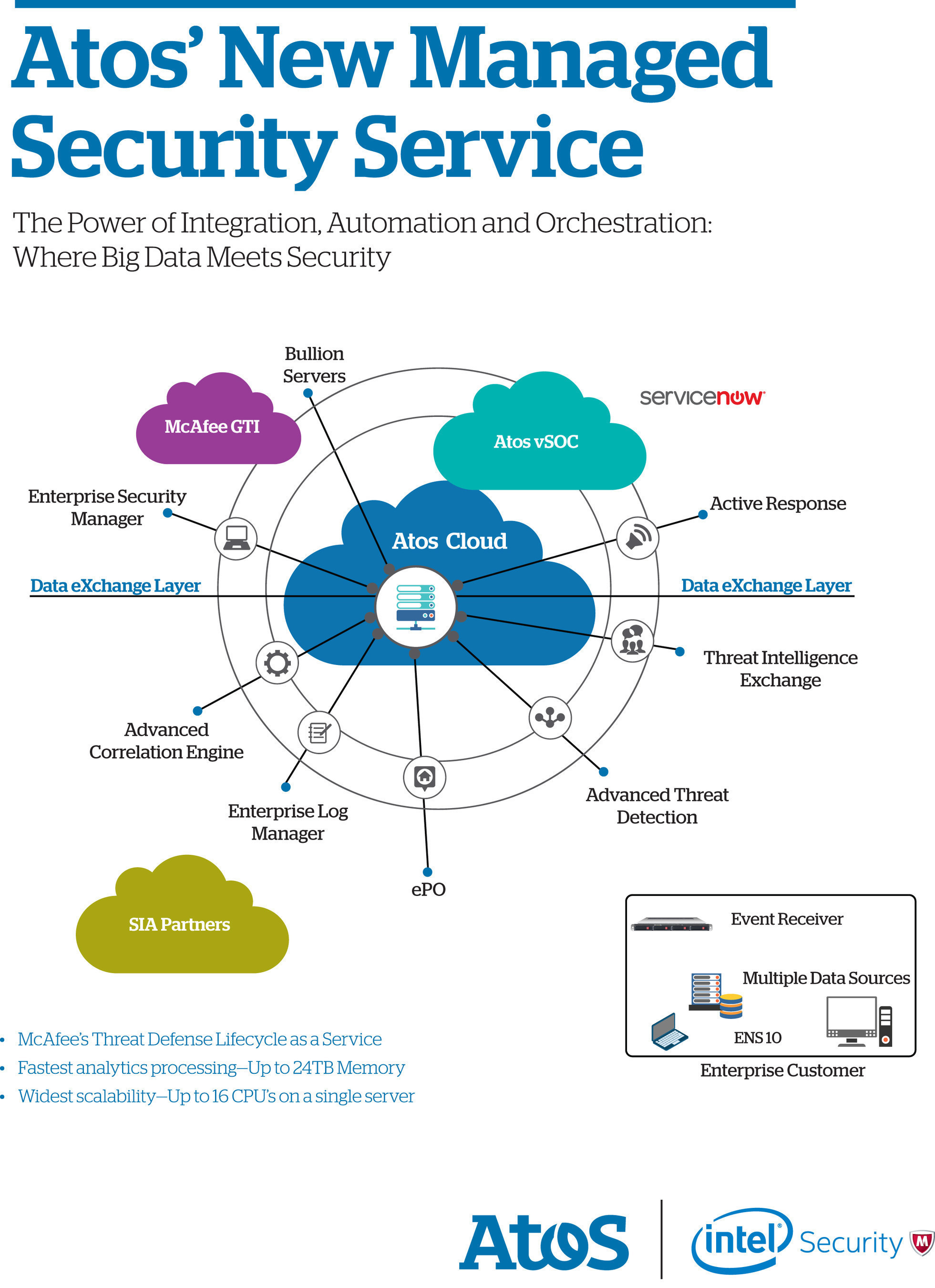 Atos and Intel launch managed security offering