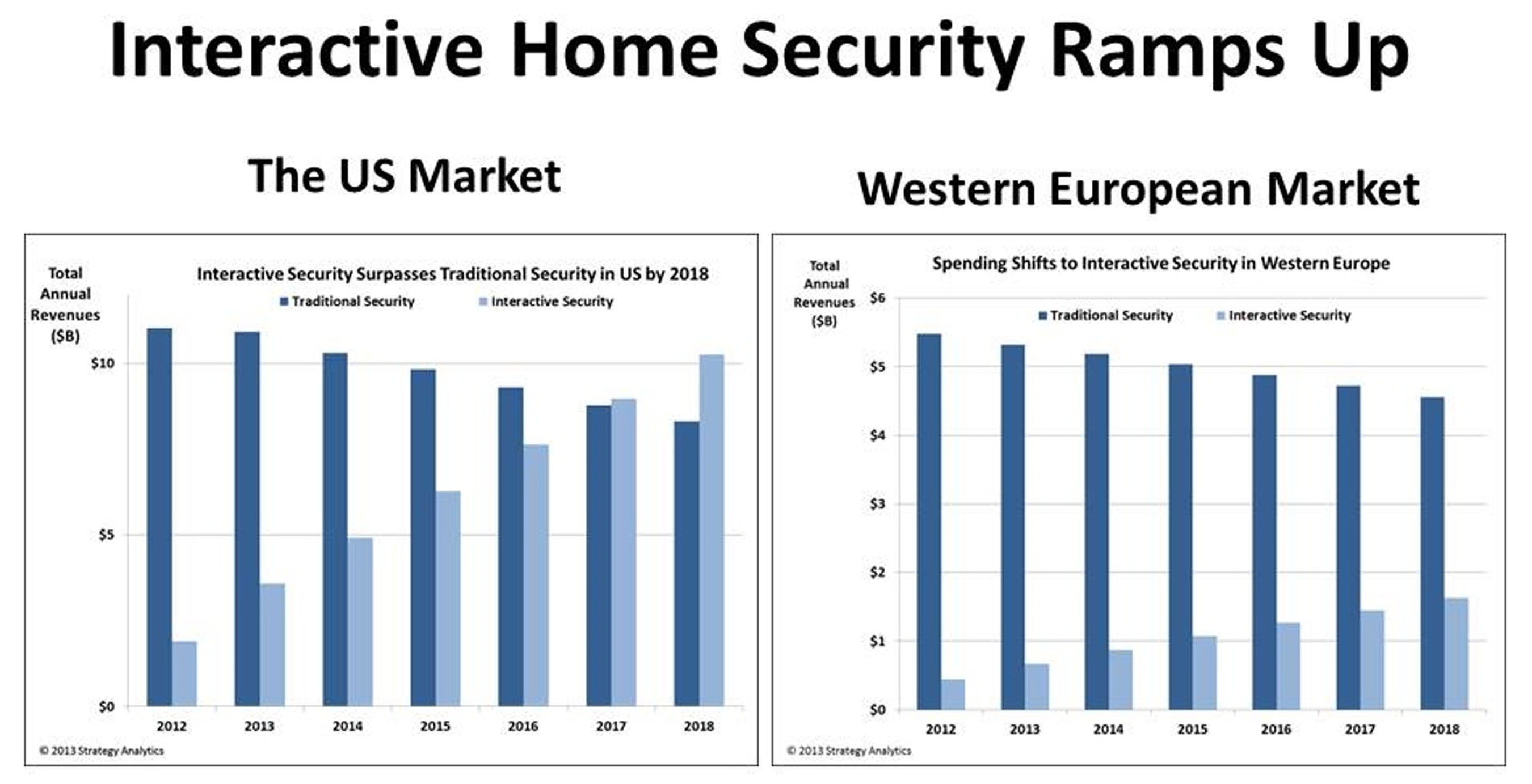 Interactive Home Security Ramps Up - The US Market vs. the Western European Market.  (PRNewsFoto/Strategy ...
