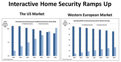 Interactive Home Security Ramps Up - The US Market vs. the Western European Market.  (PRNewsFoto/Strategy Analytics, Inc.)