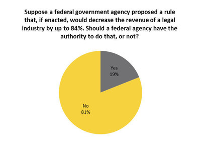 Suppose a federal government agency proposed a rule that, if enacted, would decrease the revenue of a legal industry by up to 84%. Should a federal agency have the authority to do that, or not?