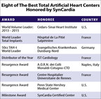 Eight SynCardia Certified Centers, represented by leading cardiac surgeons, were honored for their 2015 achievements in saving patients dying from end-stage biventricular (both sides) heart failure with the SynCardia temporary Total Artificial Heart.