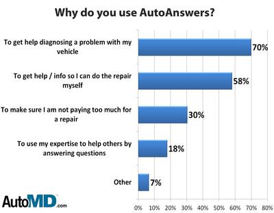 DIYers go social/mobile at AutoMD.com Auto Answers.  (PRNewsFoto/AutoMD.com)
