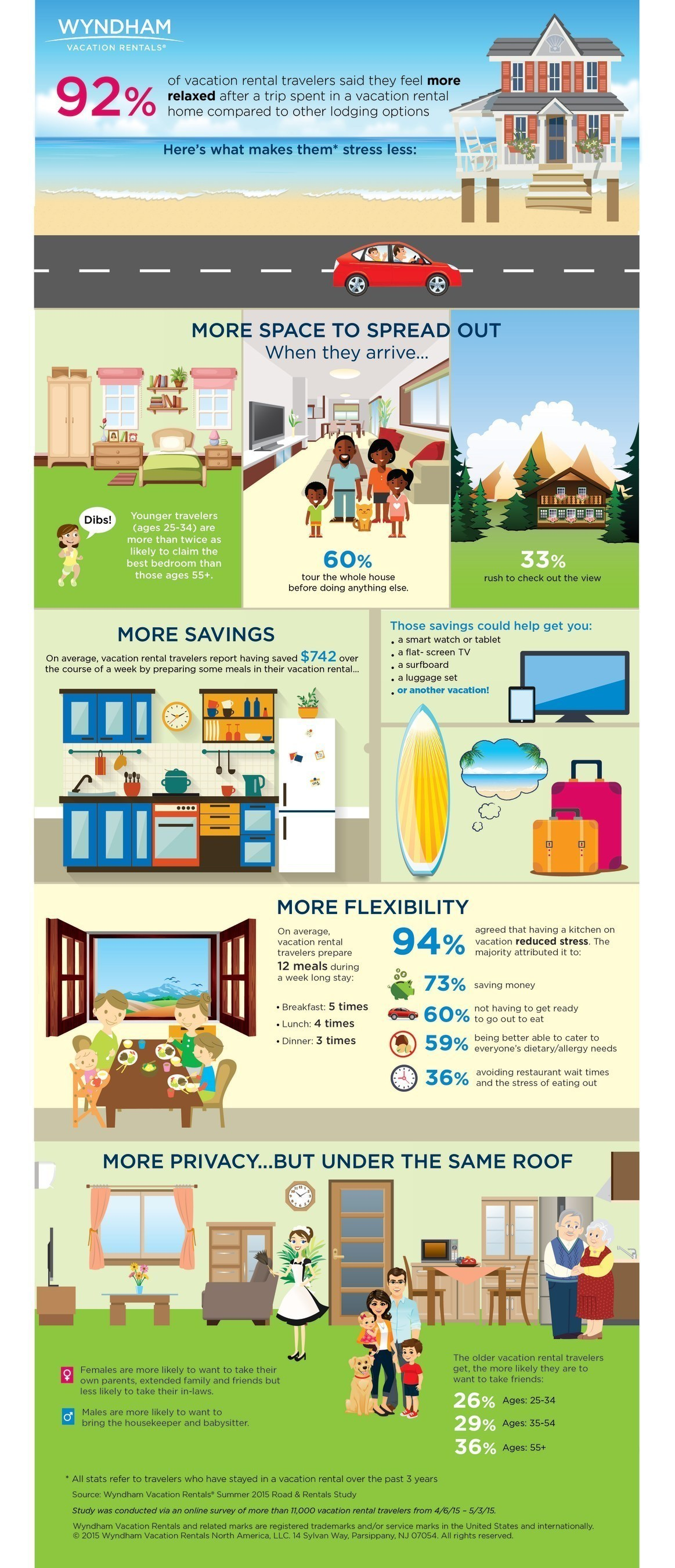 92% of vacation rental travelers said they feel more relaxed after a vacation rental stay compared to other ...