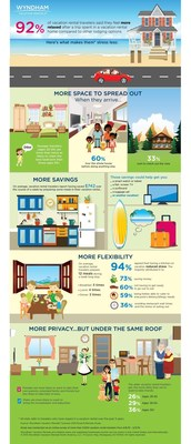 92% of vacation rental travelers said they feel more relaxed after a vacation rental stay compared to other lodging options.