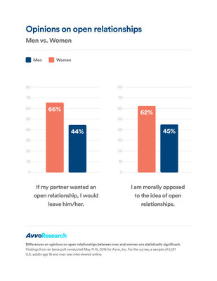 "Opinions on open relationships: Men vs. Women. ""If my partner wanted an open relationship, I would leave him/her"" or ""I am morally opposed to the idea of open relationships."" Avvo Research 2015"