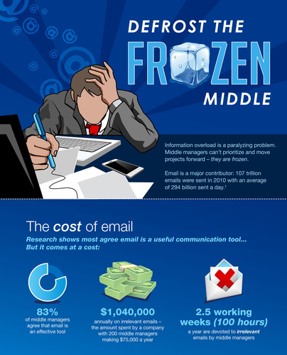 To get the facts on the freeze and the fix, check out this info graphic, which further explores the cost of email overload and its effect on middle managers. Click the image for the full info graphic.  (PRNewsFoto/The Grossman Group)
