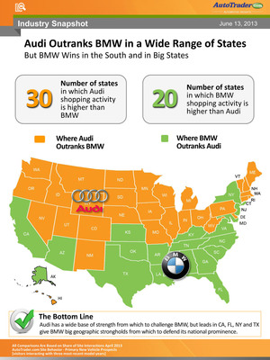 Audi Outranks BMW In Shopper Interest In 30 States Across The U.S.; BMW Leads In Big States.  (PRNewsFoto/AutoTrader.com)