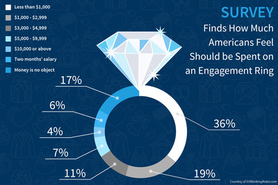 GOBankingRates survey finds how much Americans feel should be spent on an engagement ring