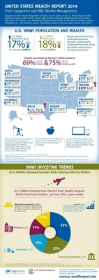 UNITED STATES WEALTH REPORT 2014 From Capgemini and RBC Wealth Management. (PRNewsFoto/RBC; RBC Wealth Management...)