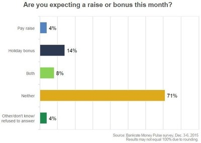 Just 22% of U.S. workers are expecting a holiday bonus