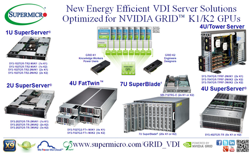 Supermicro (R) Energy-Efficient VDI Server Solutions Optimized for NVIDIA GRID (TM). (PRNewsFoto/Super Micro Computer, Inc.) (PRNewsFoto/SUPER MICRO COMPUTER, INC.)