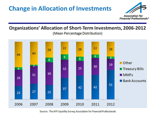 2012 AFP Liquidity Survey - Change in Allocations of Investments.  (PRNewsFoto/Association for Financial Professionals)