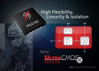 Peregrine Semiconductor introduces a high linearity mixer that gives RF engineers the flexibility to use or bypass an integrated LO buffer.