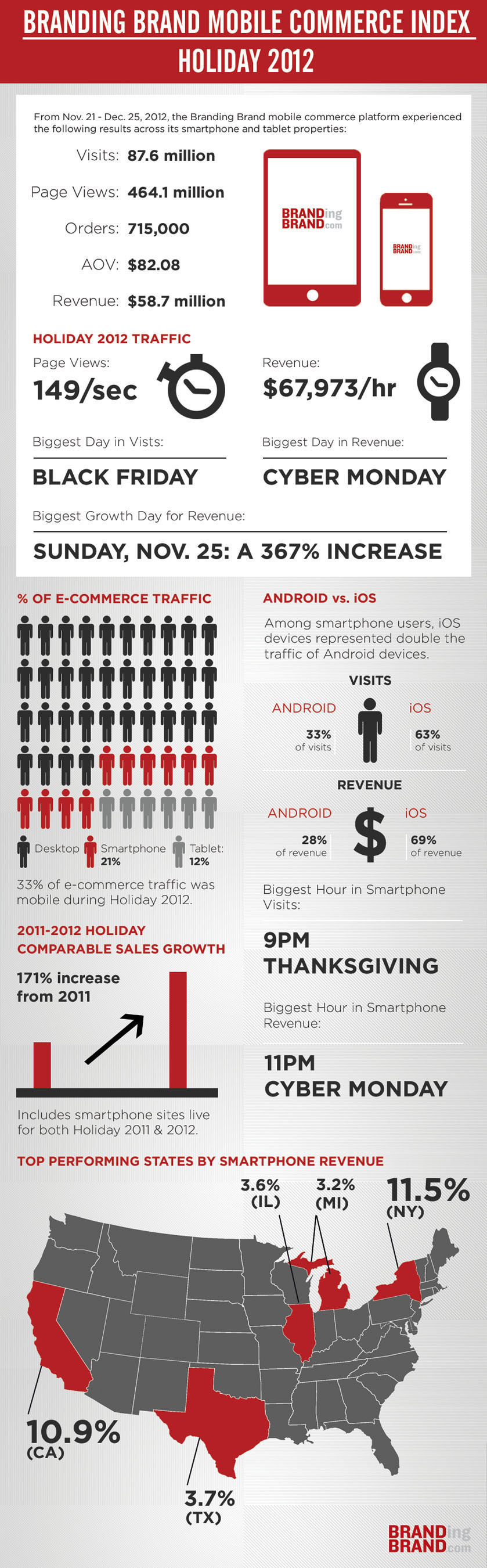 Infographic: Branding Brand Mobile Commerce Index - Holiday 2012 Mobile Trends.  (PRNewsFoto/Branding Brand)