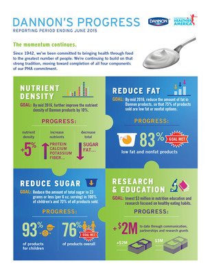 Infographic: The Dannon Company: Moving moving toward completion of all four components of its PHA commitment. (PRNewsFoto/The Dannon Company)