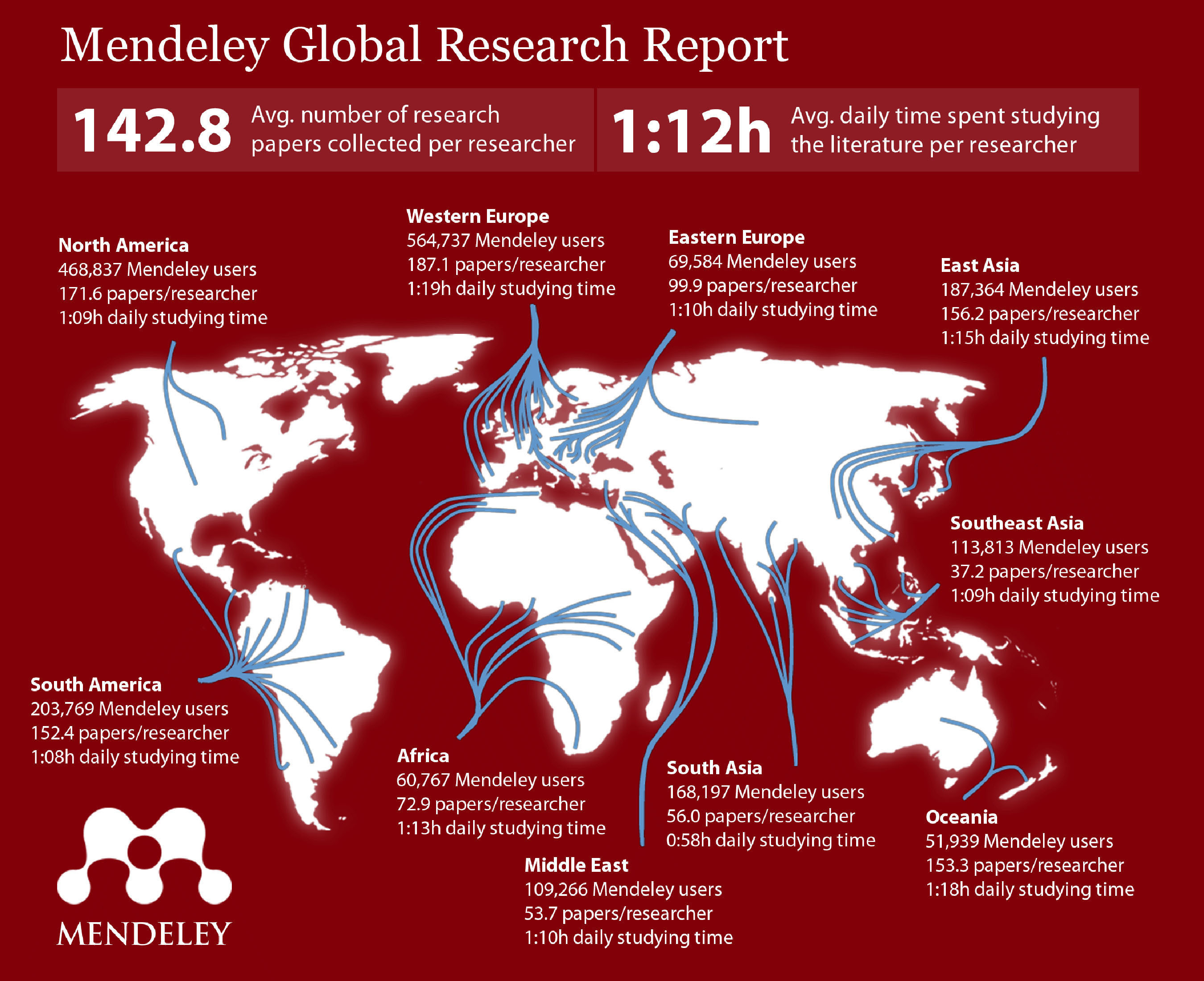 Global Research Report by Mendeley compares and ranks research activity of 2 million scholars worldwide.  ...