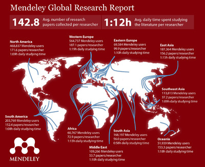 Global Research Report by Mendeley compares and ranks research activity of 2 million scholars worldwide.  (PRNewsFoto/Mendeley)