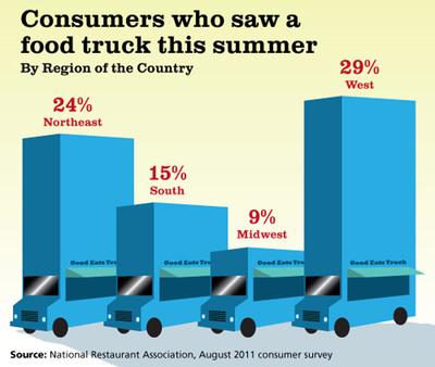 National Restaurant Association: Food trucks are gaining momentum.  (PRNewsFoto/National Restaurant Association)