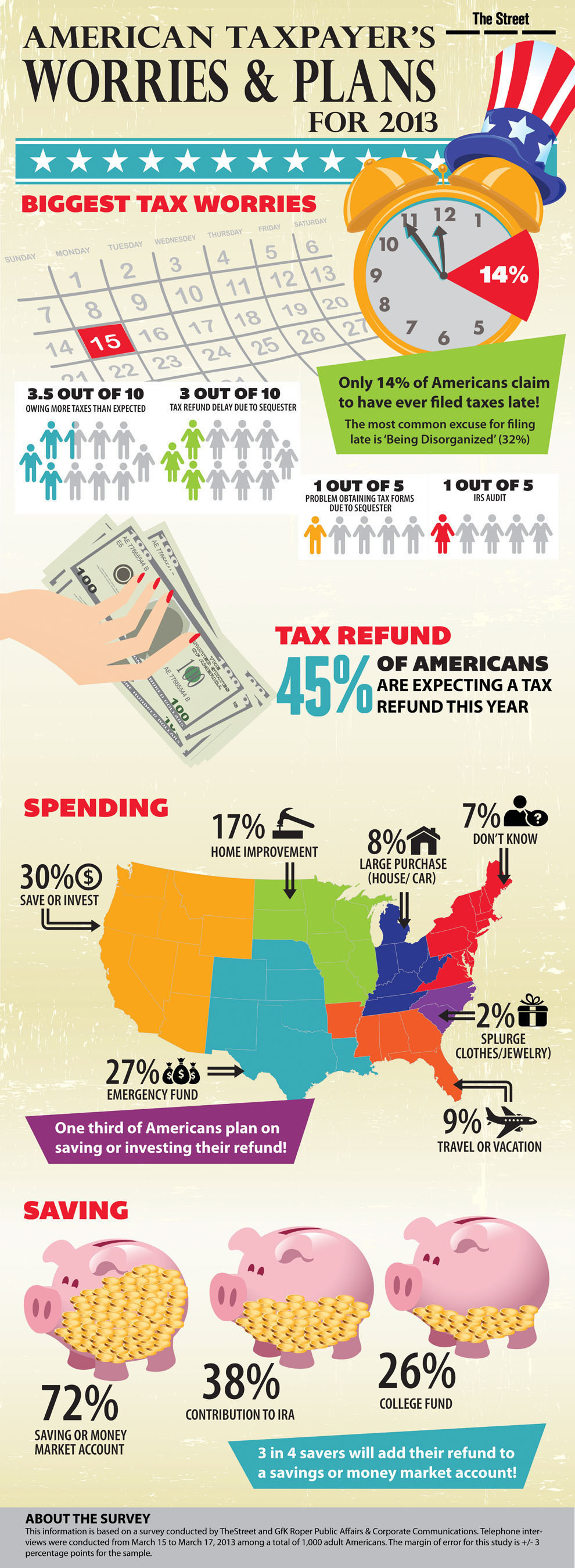 America's Tax Worries, a survey conducted by The Street's MainStreet.com.  (PRNewsFoto/TheStreet, Inc.)