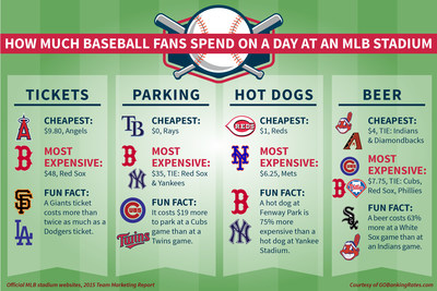 Latest GOBankingRates study finds the most (and least) expensive stadiums for MLB fans to watch a baseball game.