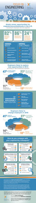 Experis 2015 Engineering Talent Supply and Demand Survey infographic.