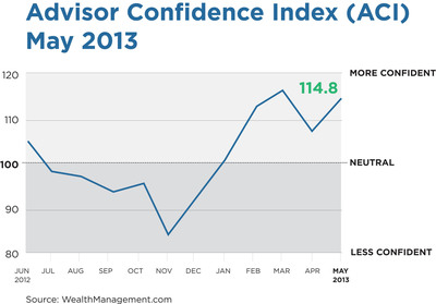 Advisor Confidence Index (ACI) May 2013.  (PRNewsFoto/Penton)