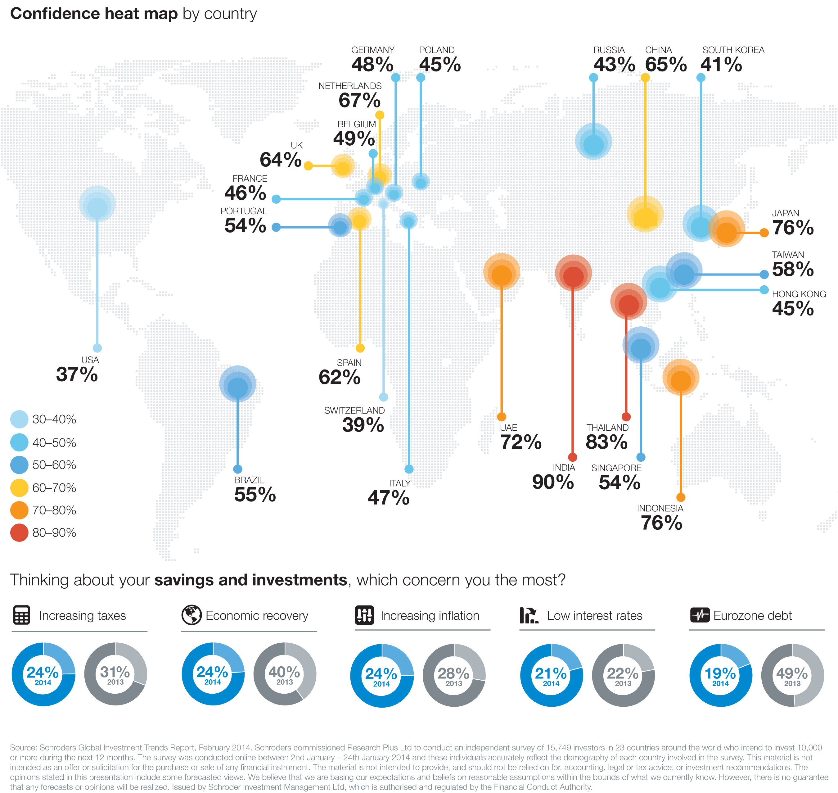 Schroders Global Investment Trends Survey: As global investor confidence rebounds, U.S. investors are the exception according to a comprehensive new report of investor sentiment by Schroders. Only 37% of U.S. investors feel more confident about investment opportunities this year, down from 59% last year; they cited fears of higher taxes (33%), a weak or prolonged global economic recovery (33%) and rising inflation (24%) as the reasons for their erosion of confidence. More info: www.schroders.com/sgitr2014.  (PRNewsFoto/Schroders)