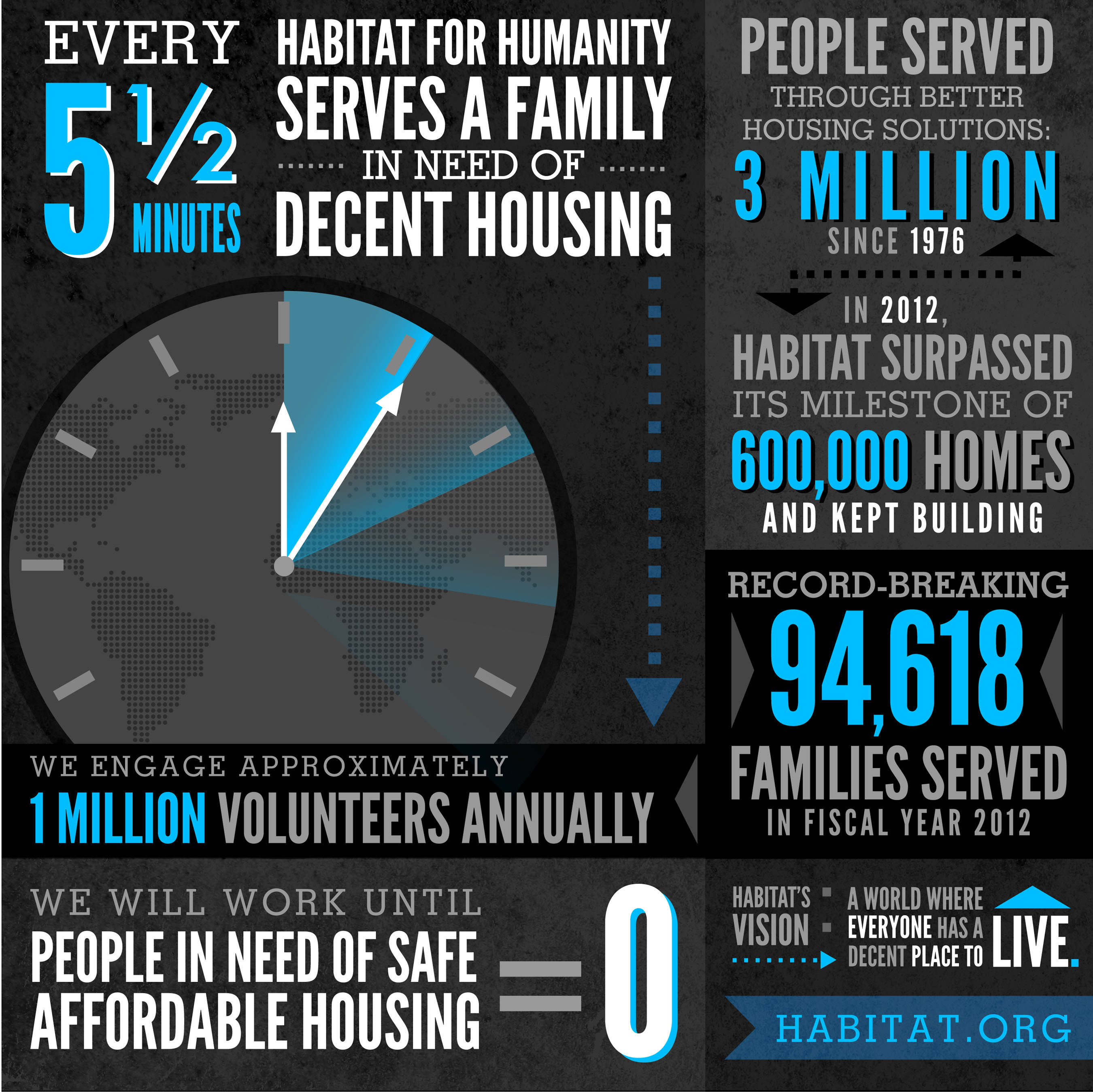 Habitat for Humanity served a record 94,618 families in fiscal year 2012.  (PRNewsFoto/Habitat for Humanity International)