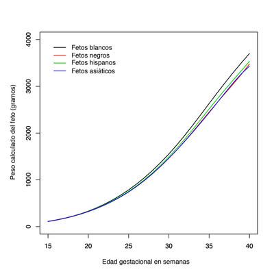 Imagen: Tabla que muestra las trayectorias promedio de crecimiento de los fetos blancos, negros, hispanos y asiaticos de las participantes en el estudio. La imagen es cortesia de los Institutos Nacionales de la Salud.
