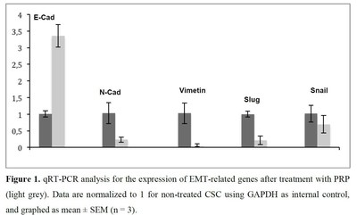A number of EMT genes regulated by treatment with PRP, thus suppressing cancer stem cell proliferation.