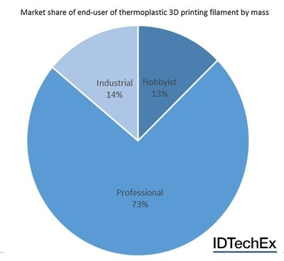 Market share of end-user of thermoplastic 3D printing filament by mass. Source: 3D Printing Materials 2016-2026 (www.IDTechEx.com/3dmats) (PRNewsFoto/IDTechEx)