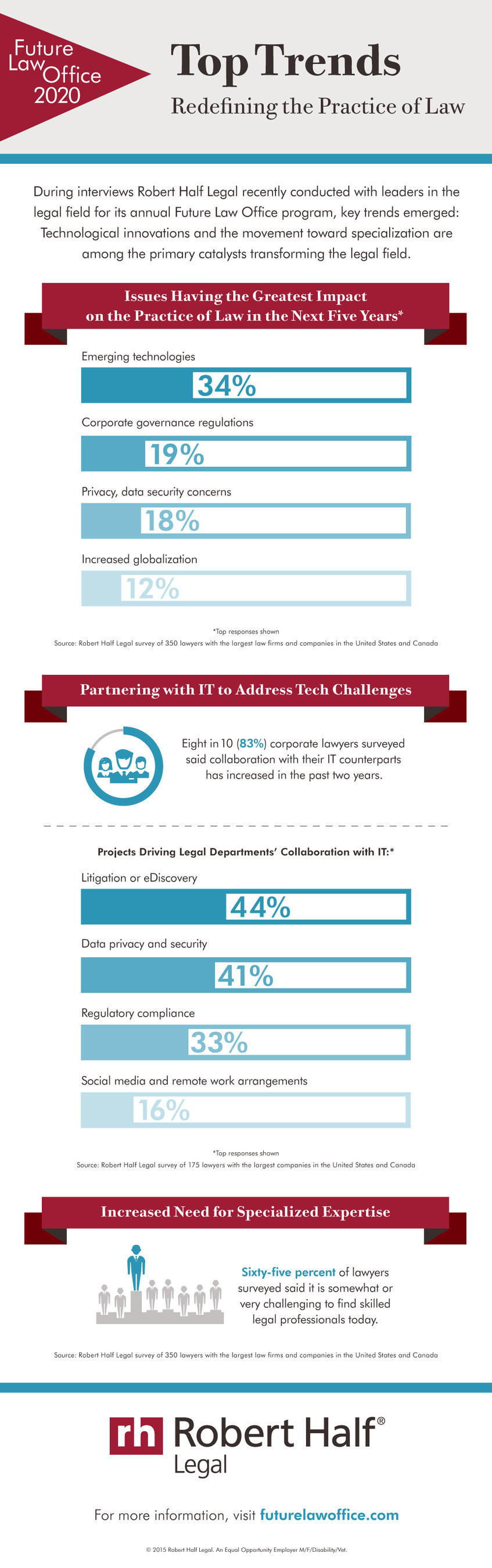 Top trends redefining the practice of law