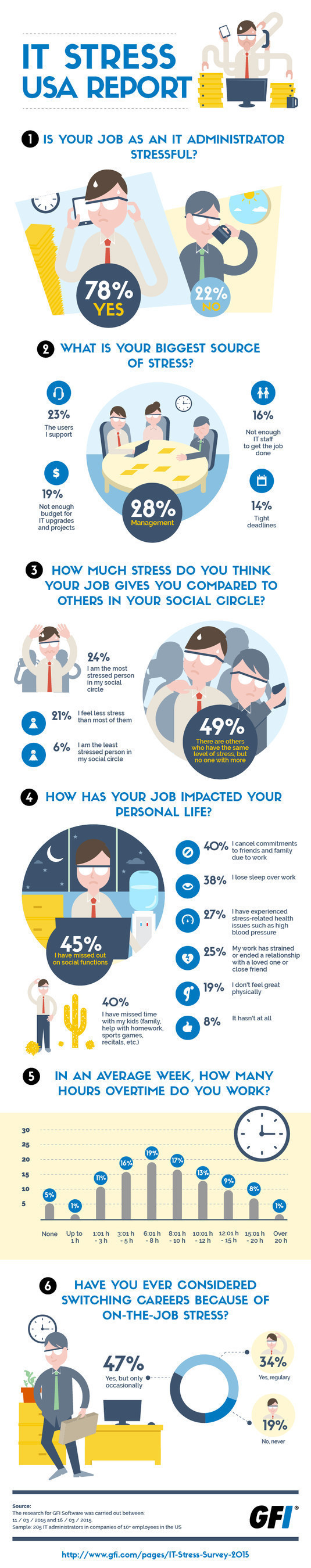 IT Staff Experience Increasing Levels of Stress in 2015