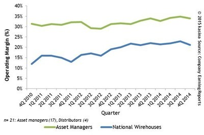 Operating And Margins For Asset Managers & Wirehouse Distributors By Quarter