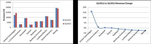 Defense Industry Revenue Snapshot.  (PRNewsFoto/Strategy Analytics)