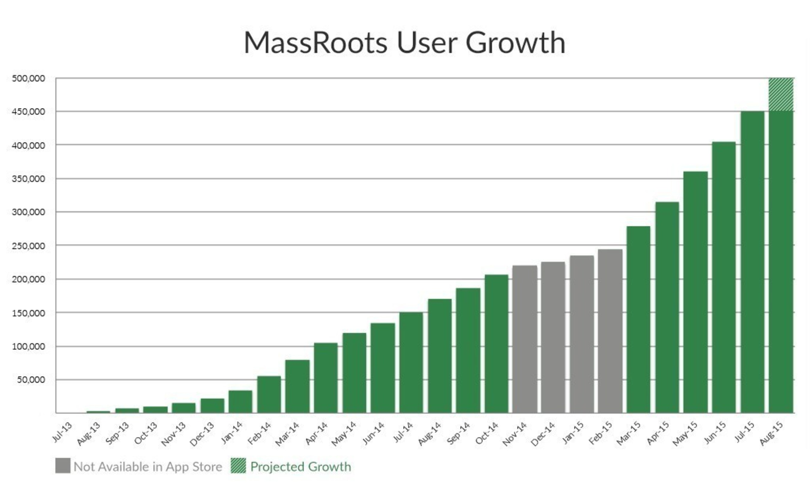 MassRoots User Growth Chart