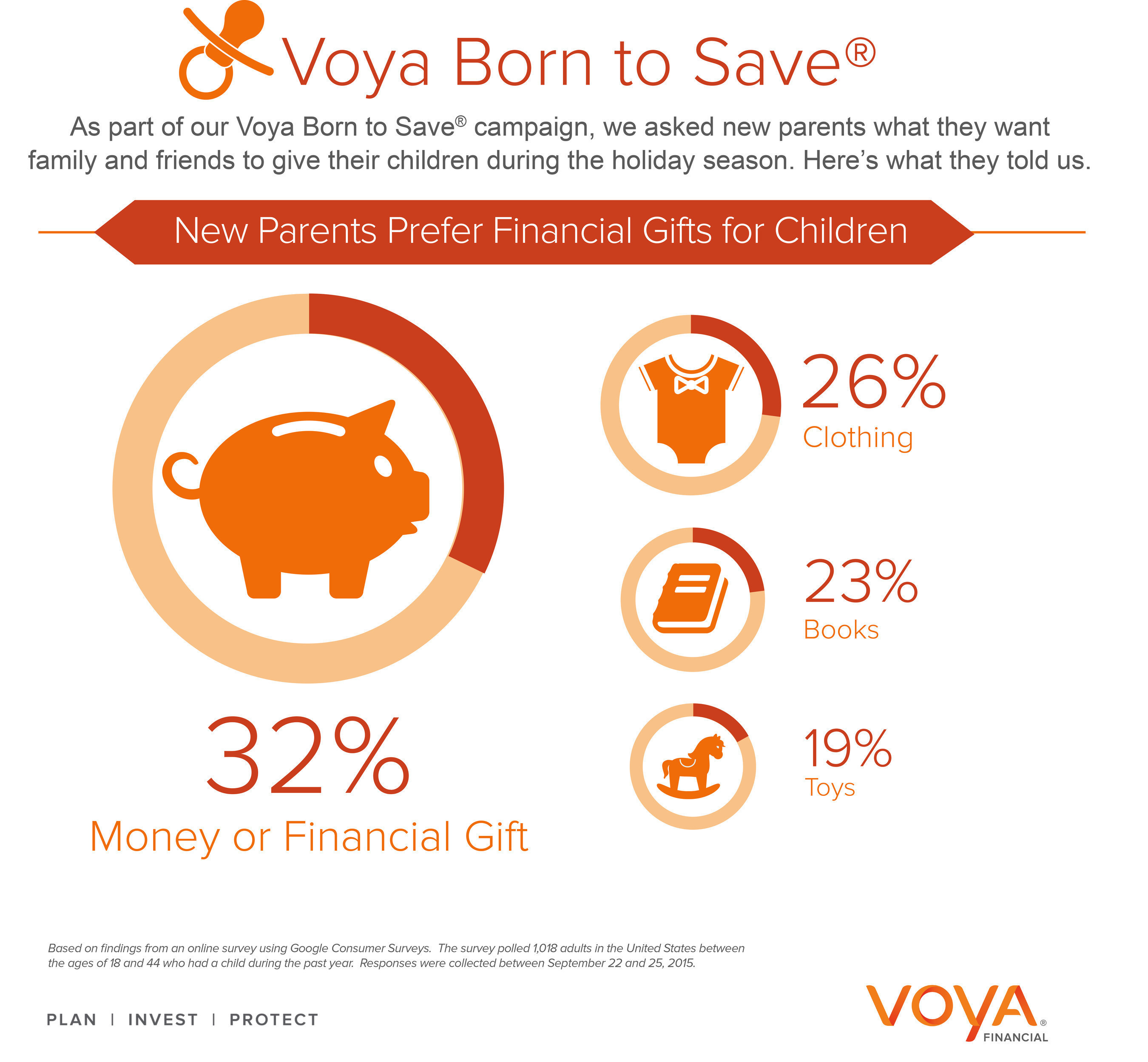 According to the Voya Born to Save(R) survey, nearly one-third (32%) of new parents hope their children will receive a financial gift this holiday season.