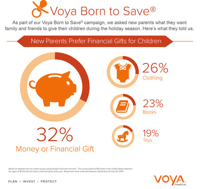 According to the Voya Born to Save® survey, nearly one-third (32%) of new parents hope their children will receive a financial gift this holiday season.