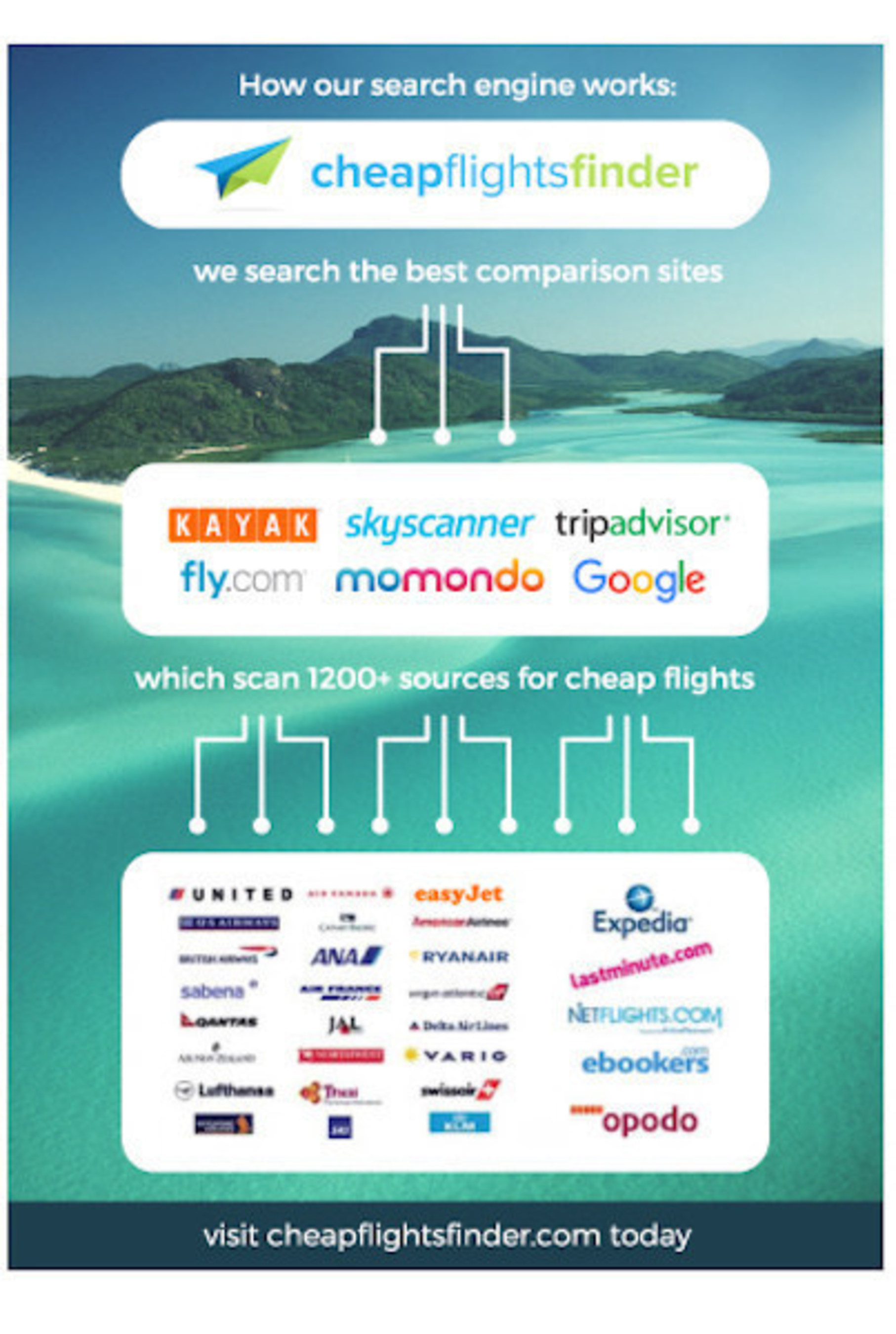 CheapFlightsFinder Introduces World's First Meta-Meta Flight Search(R) Dashboard to Instantly Find Rock-bottom Fares Across Leading Comparison Sites Like Google Flights and KAYAK