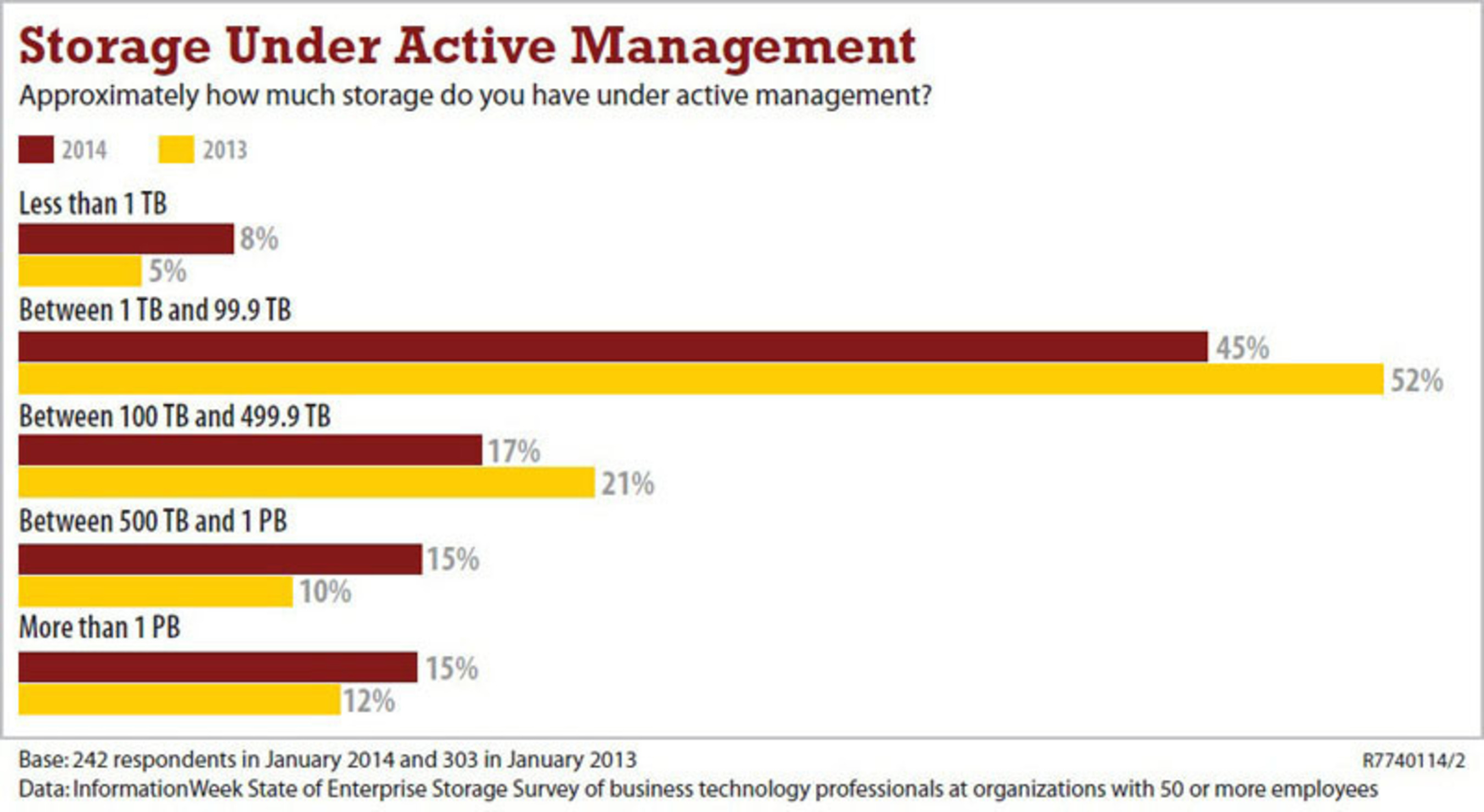 According to InformationWeek's 2014 State of Storage report, 45% of respondents have between one and 99 ...