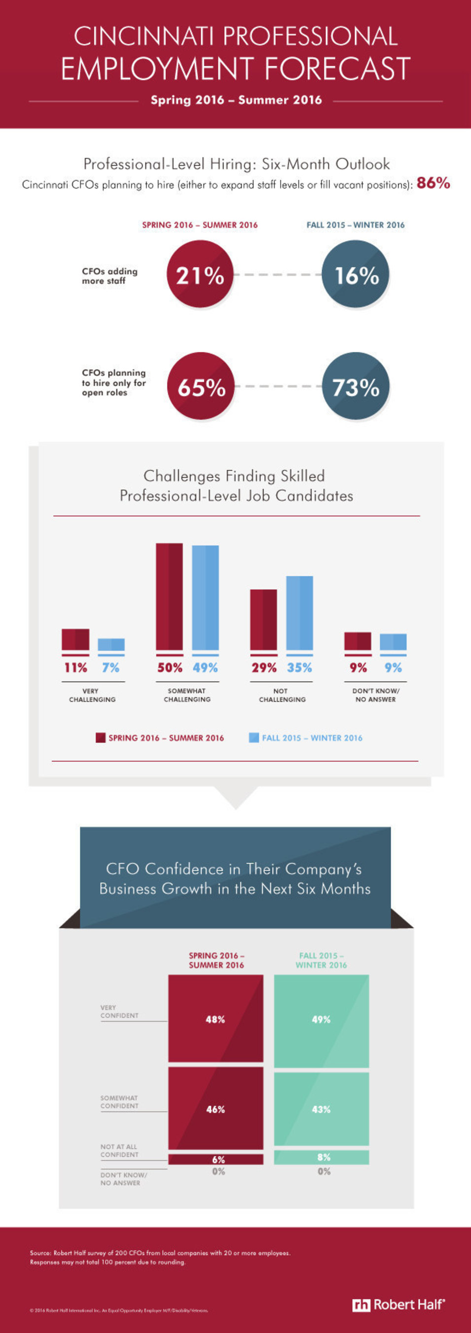 Cincinnati CFOs Expect Increased Hiring In Next Six Months
