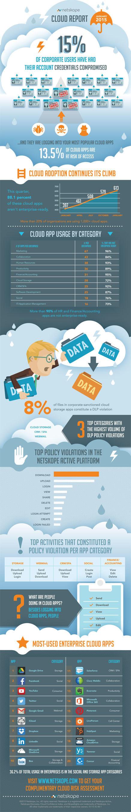 Netskope Cloud Report January 2015