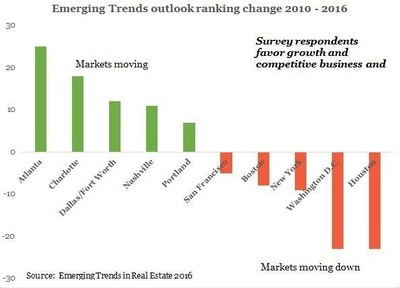 Emerging Trends outlook ranking change 2010 - 2016