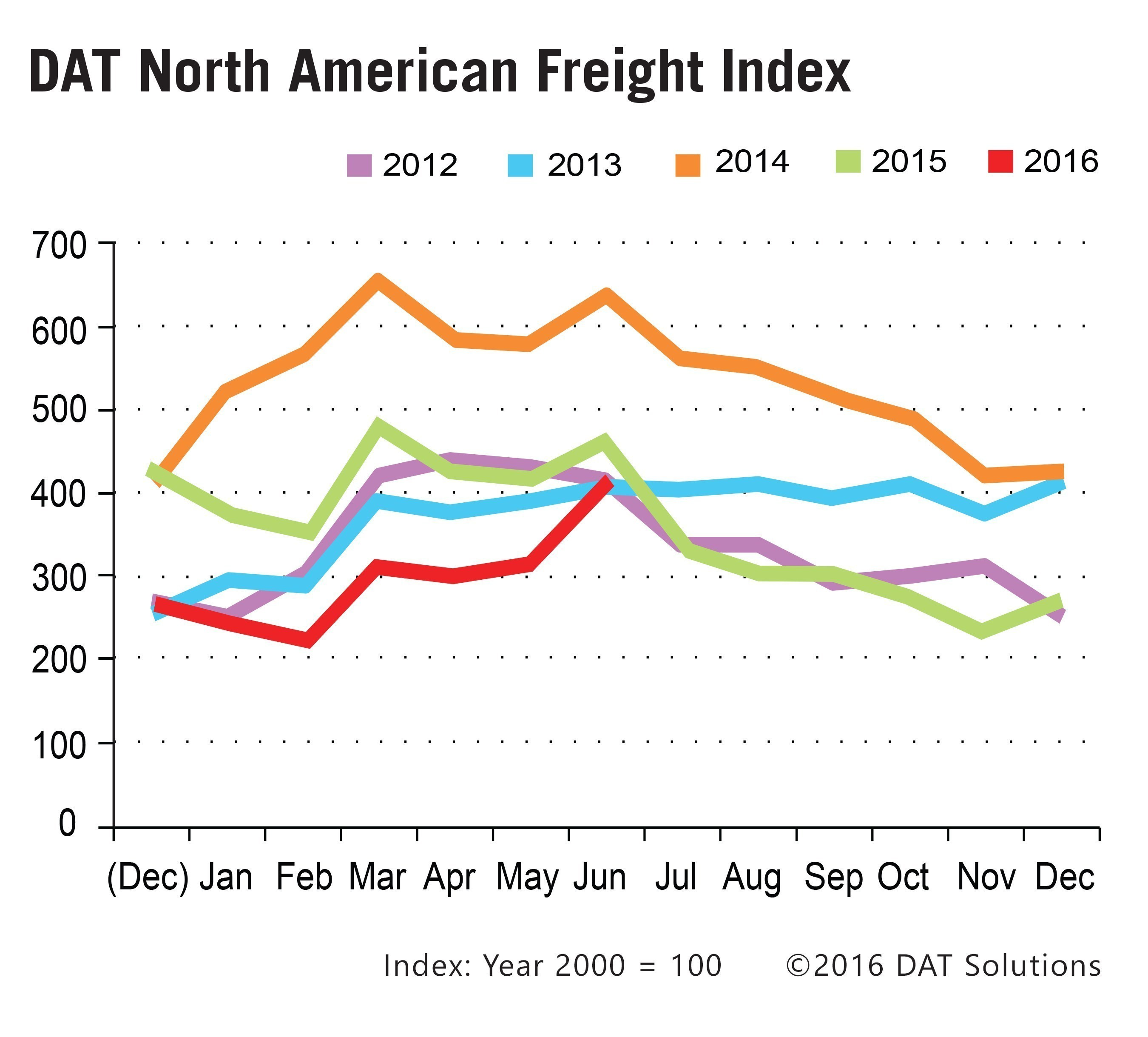 Spot marketing freight volumes show signs of life in June 2016, boosted by seasonal freight uptick.