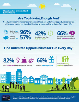 """New Chase Freedom Unlimited Card Survey Reveals a """"Fun Gap"""" among U.S. Consumers"""