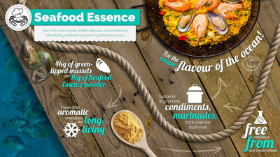 Infographic - Green Lipped Mussel Essence from Pharmalink Extracts Europe, for the unique flavor of the ocean. (PRNewsFoto/Pharmalink Extracts Europe GmbH)