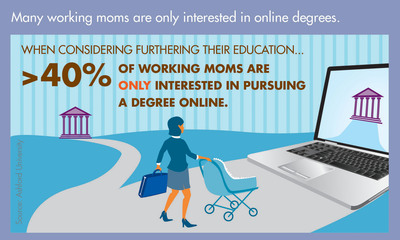 Many working moms are only interested in online degrees.  (PRNewsFoto/Ashford University)