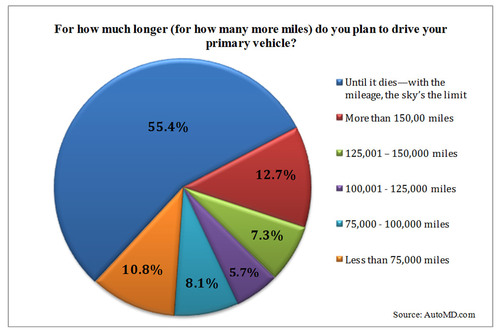 For how much longer (for how many more miles) do you plan to drive your primary vehicle?  (PRNewsFoto/U.S. Auto Parts Network, Inc.)