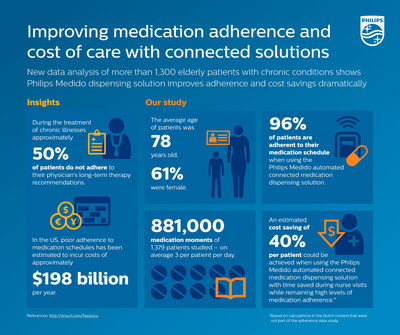 New data analysis shows Medido dramatically improves adherence and cost savings